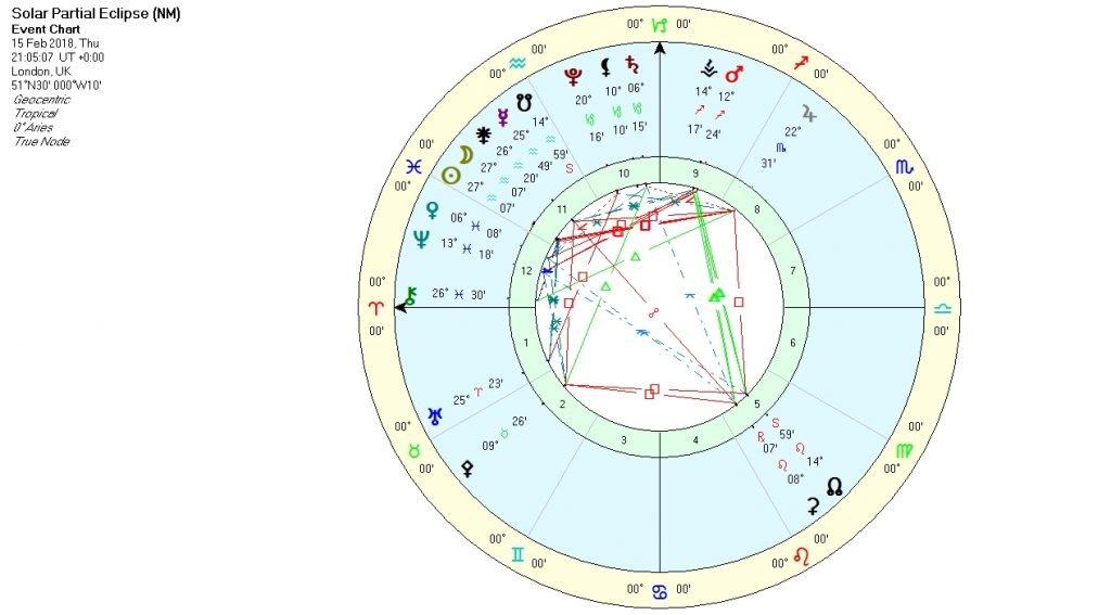 Solar Eclipse in Aquarius