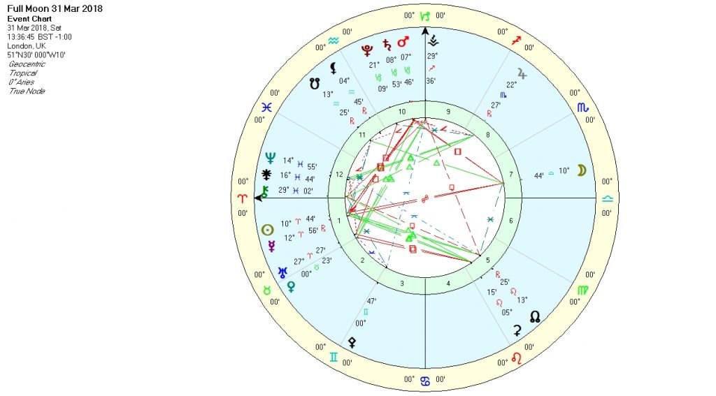 Full Moon in Libra March 2018