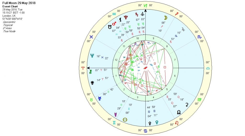 Full Moon in Sagittarius May 2018
