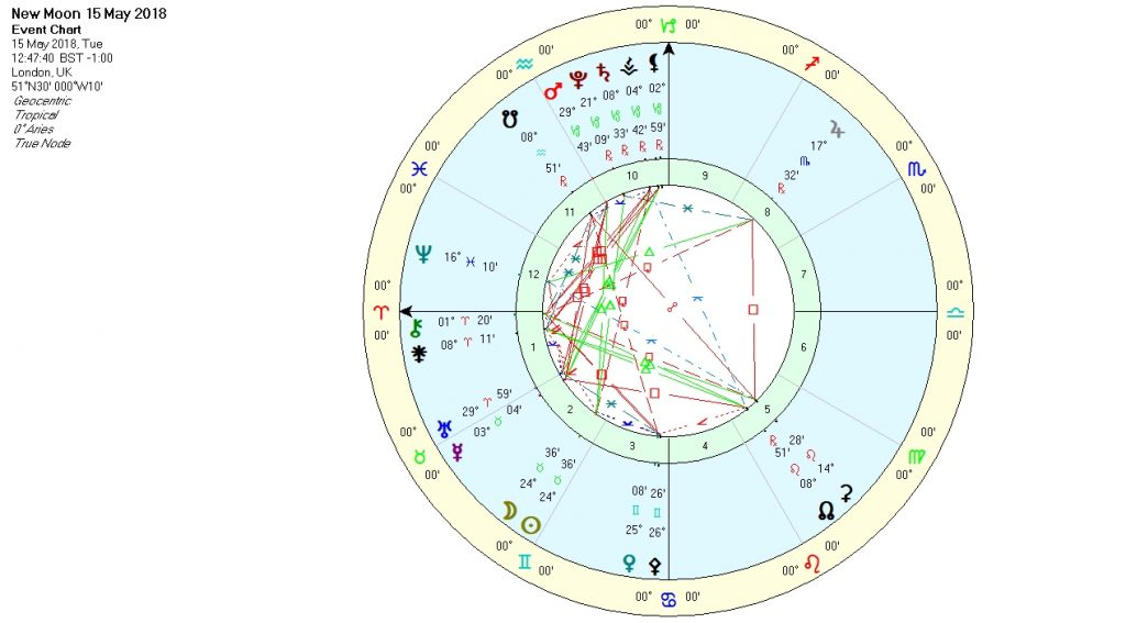 New Moon in Taurus May 2018