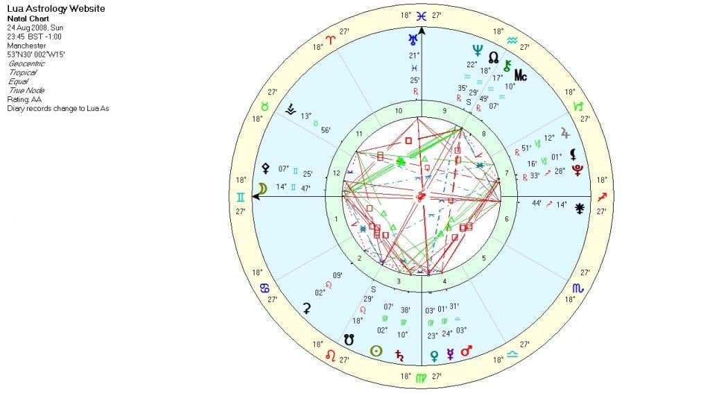 Lua Astrology On Feedspot Rss Feed