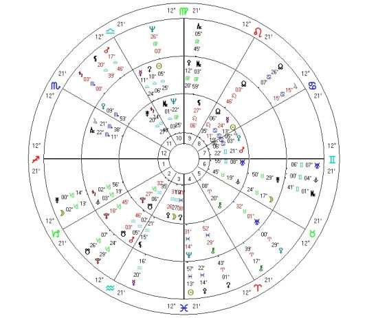 TriWheel US Chart SEP2018
