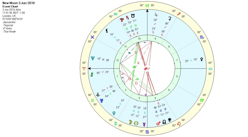 New Moon in Gemini Chart