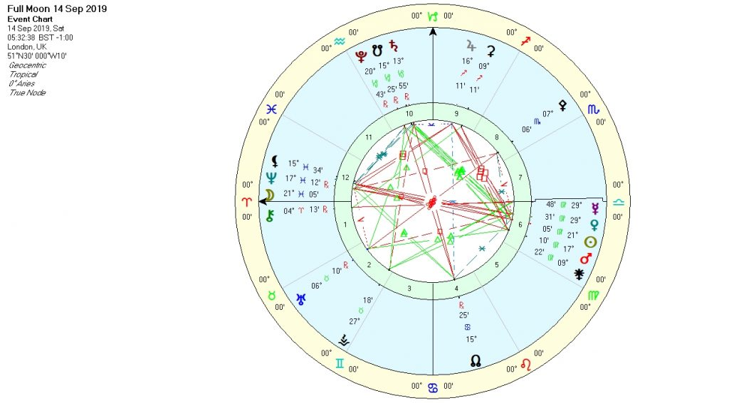 Full Moon in Pisces September 2019 - A Holy Place | LUA