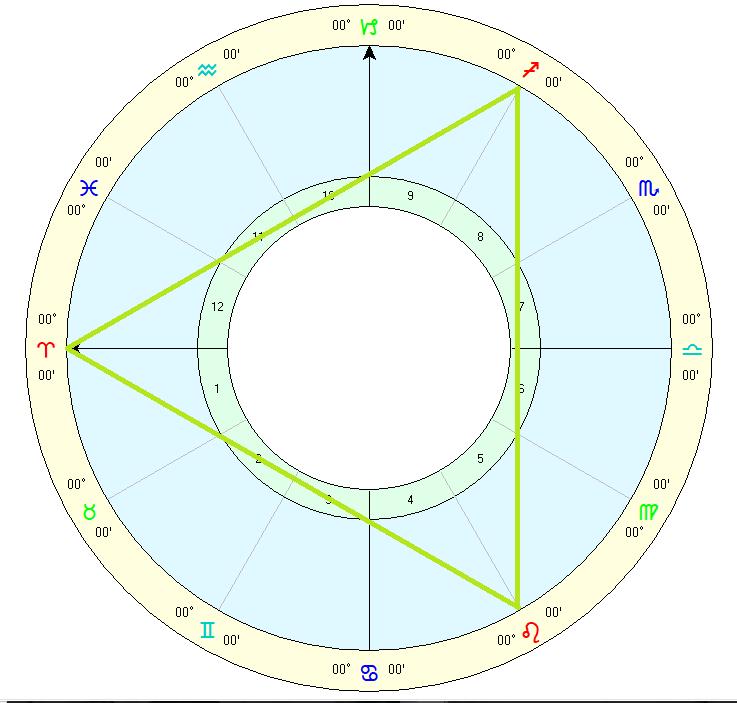 Interpreting the Grand Trine – Patreon Post